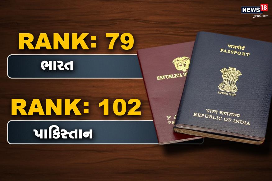 તો હેન્લી પાસપોર્ટ ઇન્ડેક્સના રેન્કિંગમાં ભારતનો રેન્ક 79 છે, જ્યારે પાડોશી દેશ પાકિસ્તાન છેલ્લેથી ચોથા સ્થાને એટલે કે 102 નંબર પર છે. આ રેન્કિંગમાં સૌથી છેલ્લે ઇરાક 104 રેન્ક છે.